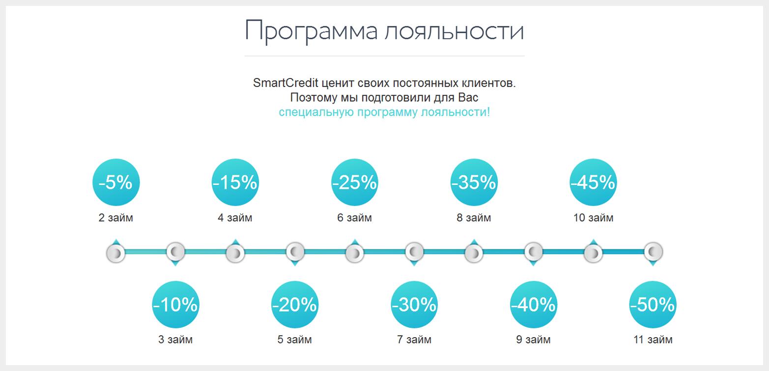 кредитная карта онлайн украина