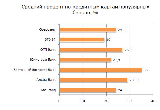 Процент по кредитным картам у популярных банков